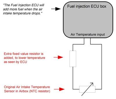 Detailed explanation on the BoosterPlug on harley engine temperature sensor 1996, harley-davidson heat sensor, harley cylinder head temperature,