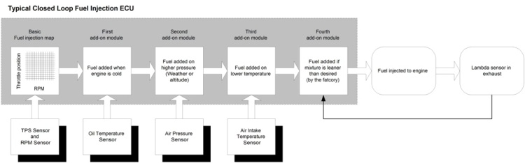 Fuel Injection Closed Loop Chart