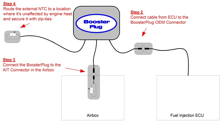 Installation of the BoosterPlug