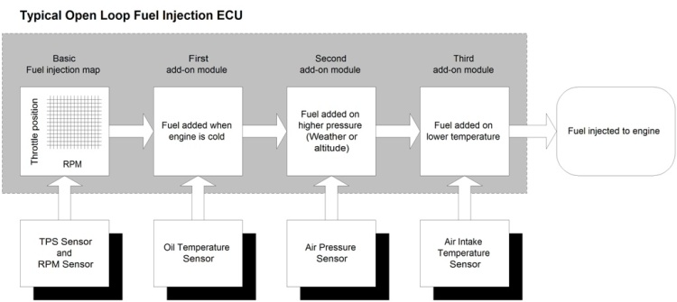 Fuel injection Open loop Chart